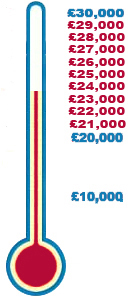 Totaliser showing thermometer hitting £23,000